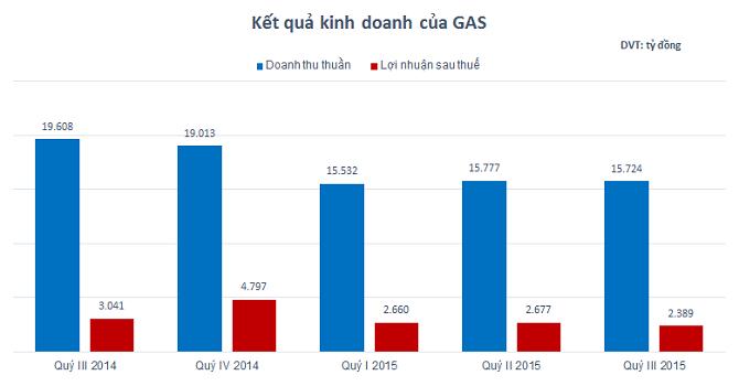 PV GAS: Lãi 9 tháng hơn 7.730 tỷ đồng, đạt 67% kế hoạch năm