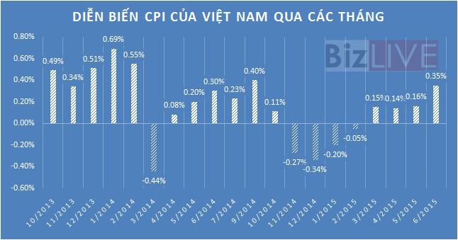 Vì sao CPI tháng 6 tăng bất thường?