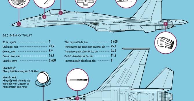 Khám phá cấu trúc siêu chiến đấu cơ Su-35S của Nga