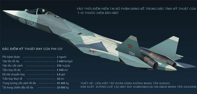 Khám phá máy bay chiến đấu T-50 thế hệ mới của Nga