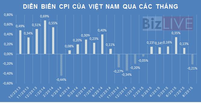 CPI 9 tháng của cả nước tăng thấp nhất kể từ năm 2002
