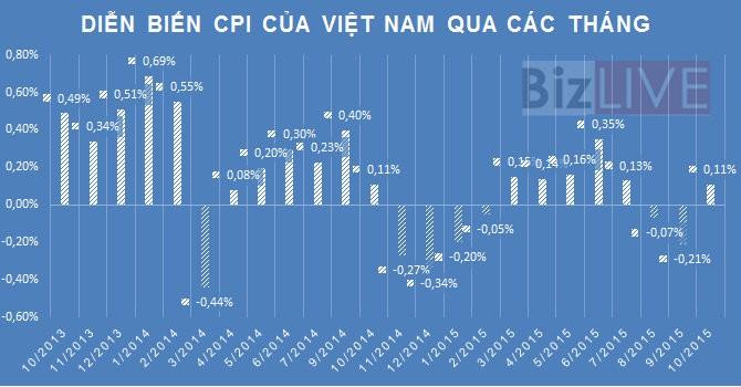 CPI 10 tháng tăng thấp nhất kể từ năm 2002