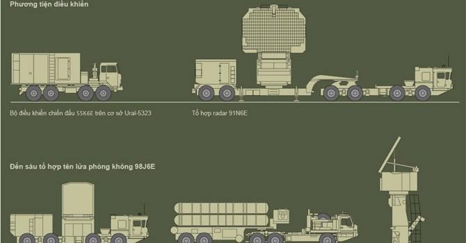 """Báo Nga """"khoe"""" tên lửa S-400 Triumph có thể tiêu diệt một loạt máy bay Mỹ"""