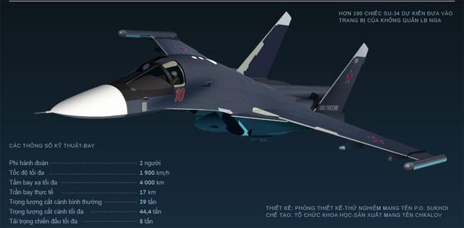 Khám phá sức mạnh máy bay ném bom mặt trận Su-34 của Nga