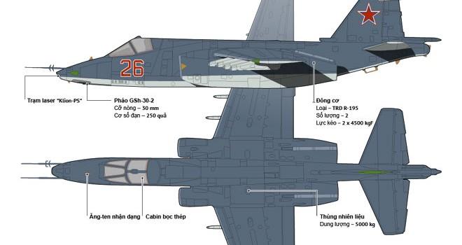 Toàn cảnh về sức mạnh chiến đấu cơ Su-25 của Nga