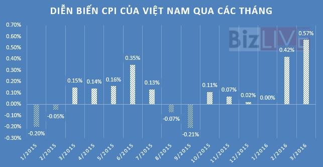 CPI tháng 3 tăng mạnh vì tăng học phí và dịch vụ y tế