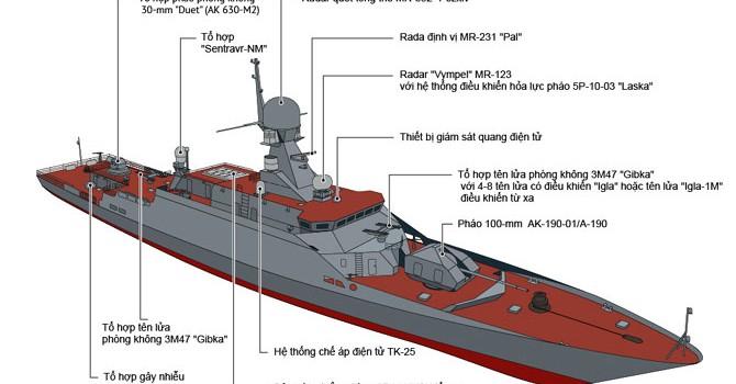 Khám phá sự lợi hại của tàu pháo tên lửa cỡ nhỏ của Nga