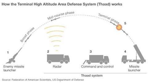 Hệ thống phòng thủ tên lửa THAAD hoạt động thế nào?