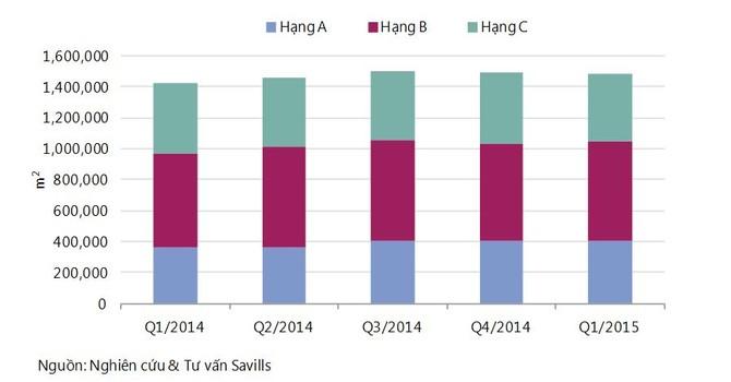 Hà Nội sẽ đón thêm 1,4 triệu m² sàn văn phòng