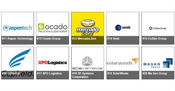 Một công ty Việt Nam lọt top 20 công ty sáng tạo nhất thế giới