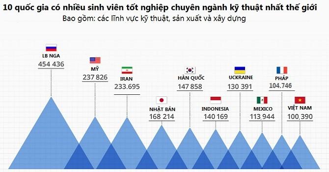 Việt Nam đứng thứ 10 thế giới về lượng sinh viên tốt nghiệp ngành kỹ thuật