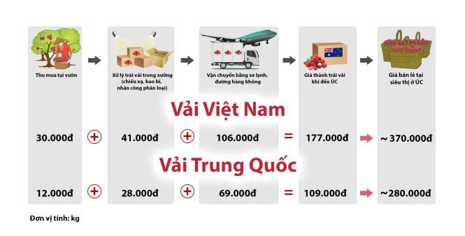 Trái vải Việt vất vả với vải Trung Quốc