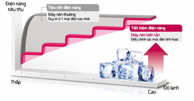 Điều hòa, tủ lạnh Inverter tiết kiệm bao nhiêu tiền điện?