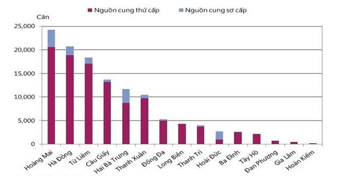 Thị trường căn hộ Hà Nội: Cung tăng, giao dịch giảm, tiền chênh nhiều