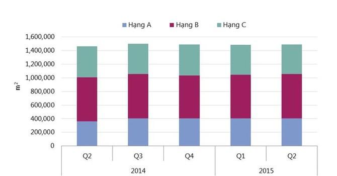 Từ cuối 2015, nguồn cung văn phòng Hà Nội sẽ đạt gần 1,5 triệu m2