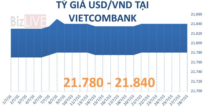 Sáng 28/7: Tỷ giá USD trụ ở mức 21.850 đồng