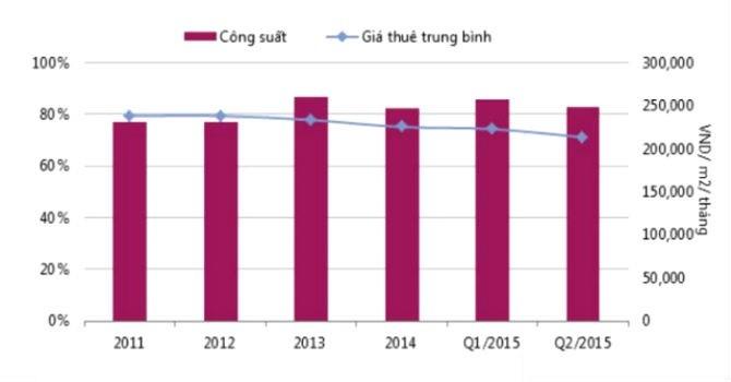Đà Nẵng: Bất động sản bán lẻ bứt phá, văn phòng cho thuê sụt giảm