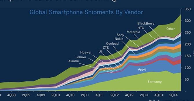 Sau 9 năm iPhone ra mắt, cuộc bùng nổ smartphone đã đến hồi chấm dứt