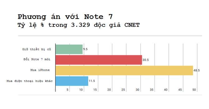 Gần 50% người dùng muốn chuyển qua iPhone vì sự cố Note 7