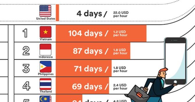 Người Việt lao động vất vả nhất Đông Nam Á để mua iPhone 7