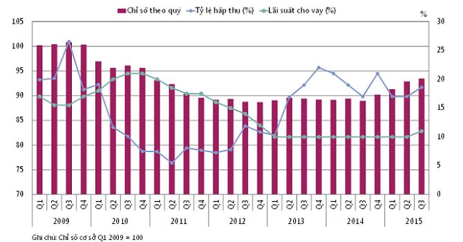Lượng giao dịch căn hộ hạng sang tại TP.HCM gấp 6 lần Hà Nội