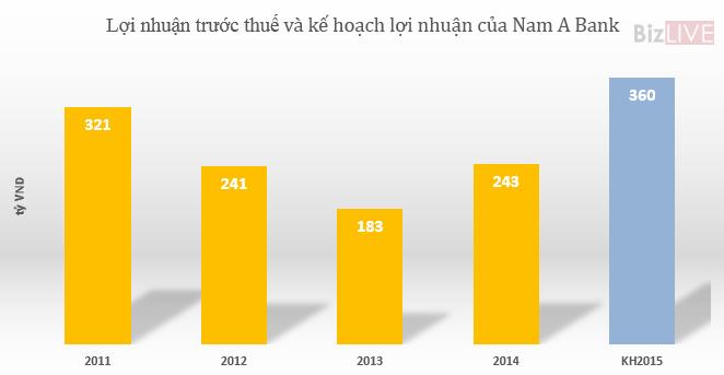 NamABank trình kế hoạch niêm yết ngay sau tăng vốn