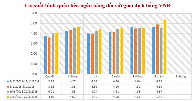 Lãi suất liên ngân hàng VND tăng ở hầu hết các kỳ hạn