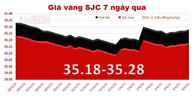 Tuần qua, giá vàng chỉ tăng 20 nghìn đồng/lượng