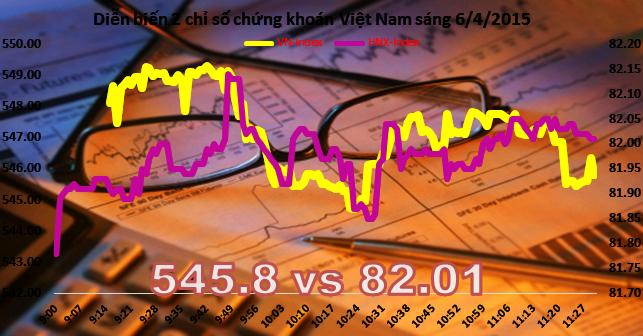 Chứng khoán sáng 6/4: Thanh khoản sụt giảm