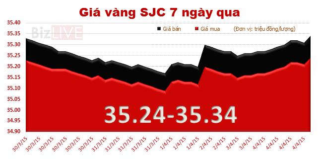 Đầu tuần, giá vàng tiếp tục tăng 60 nghìn đồng/lượng