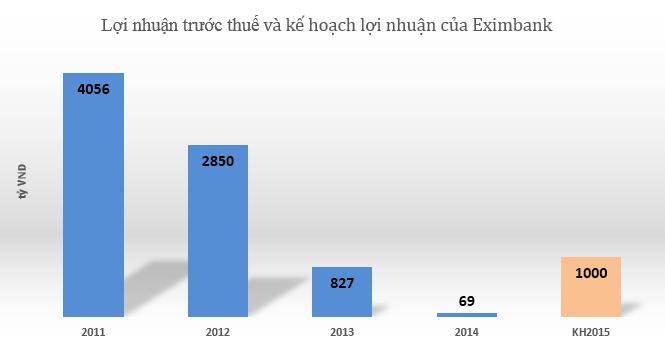 """Năm 2015, Eximbank sẽ """"đổi vận"""" nhờ nhân tố Nam A Bank?"""
