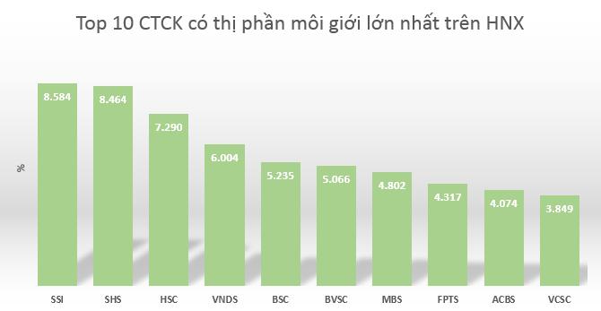 Thị phần môi giới quý I trên HNX: SSI và SHS đổi ngôi