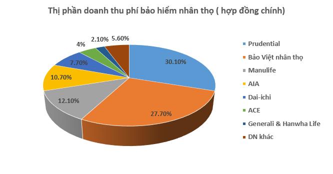 """5 """"ông lớn"""" bảo hiểm nhân thọ chiếm 80% thị phần tại Việt Nam"""