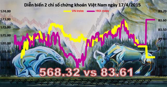 Chứng khoán chiều 17/4: Cổ phiếu lớn đổi ngôi