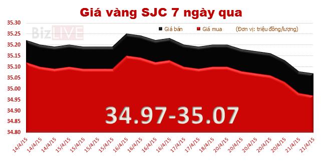 Sáng 21/4: Giá vàng rớt sâu, thấp nhất kể từ đầu năm