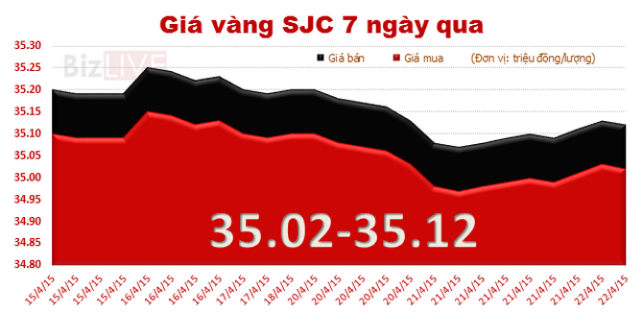 Giá vàng hồi phục vượt mốc 35 triệu đồng/lượng