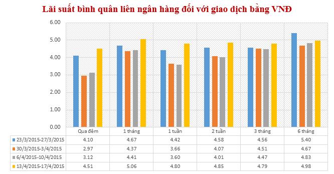Lãi suất liên ngân hàng VND bất ngờ tăng mạnh