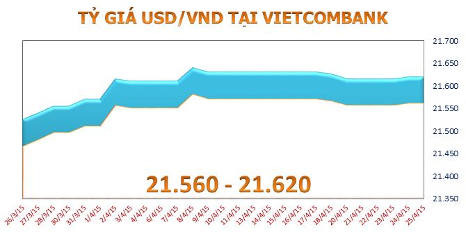 Tỷ giá USD/VND biến động yếu ớt trong tuần qua