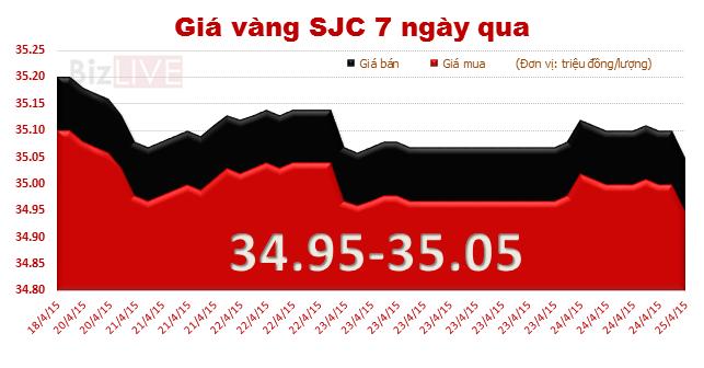 """Chốt tuần """"trồi sụt"""", giá vàng giảm 130 nghìn đồng/lượng"""