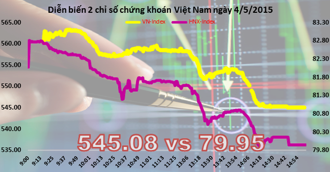 Chứng khoán chiều 4/5: Thị trường giảm mạnh nhất kể từ đầu năm nay