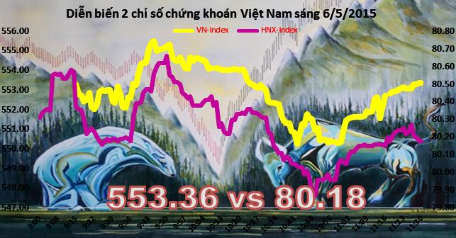 Chứng khoán sáng 6/5: Thị trường đuối sức sau tin tăng giá xăng
