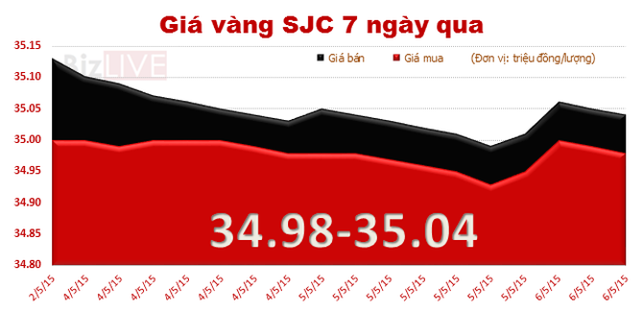 Giá vàng trong nước ngược dòng thế giới, chênh lệch rút ngắn còn 3,8 triệu đồng