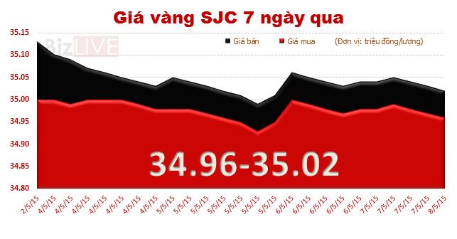 Giá vàng trong nước giảm thêm 30 nghìn đồng/lượng