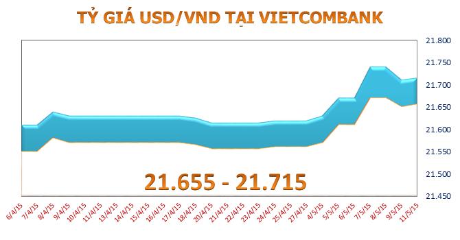 """Đầu tuần, tỷ giá USD/VND """"rục rịch"""" tăng"""