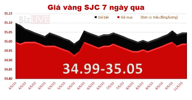 """Đầu tuần, giá vàng vẫn """"mon men"""" mốc 35 triệu đồng/lượng"""
