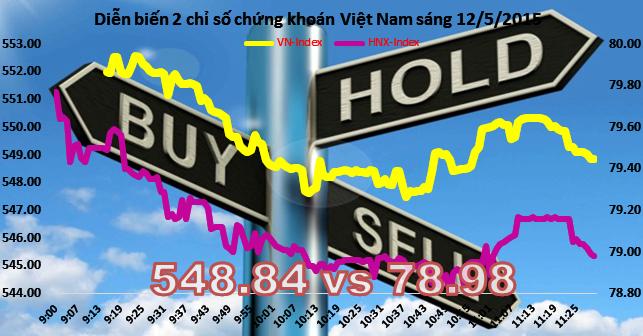 Chứng khoán sáng 12/5: Giao dịch èo uột, thị trường suy yếu