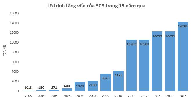 SCB tăng vốn điều lệ lên 14.294 tỷ đồng