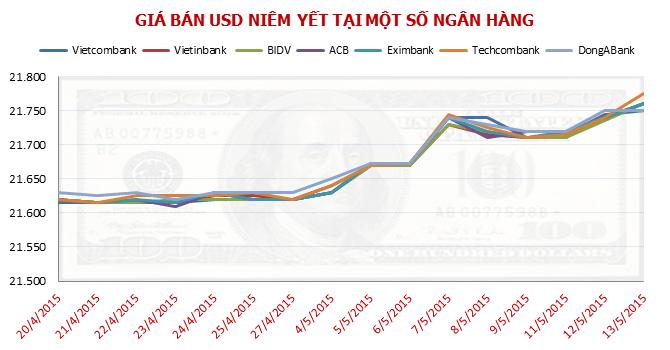 "Tỷ giá USD/VND bất ngờ lên cơn ""sốt"" chiều nay"