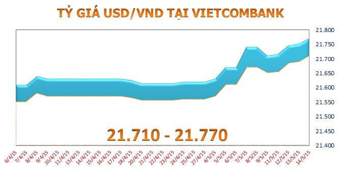 Sáng 14/5: Tỷ giá USD/VND tăng 4 phiên liên tiếp