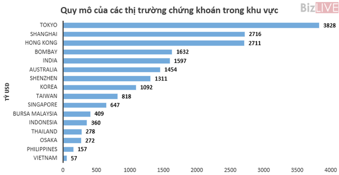 Quy mô thị trường chứng khoán Việt Nam đứng ở đâu so với khu vực?